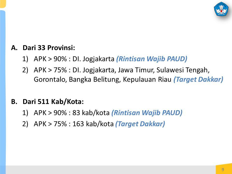 Dari 33 Provinsi: APK > 90% : DI. Jogjakarta (Rintisan Wajib PAUD)