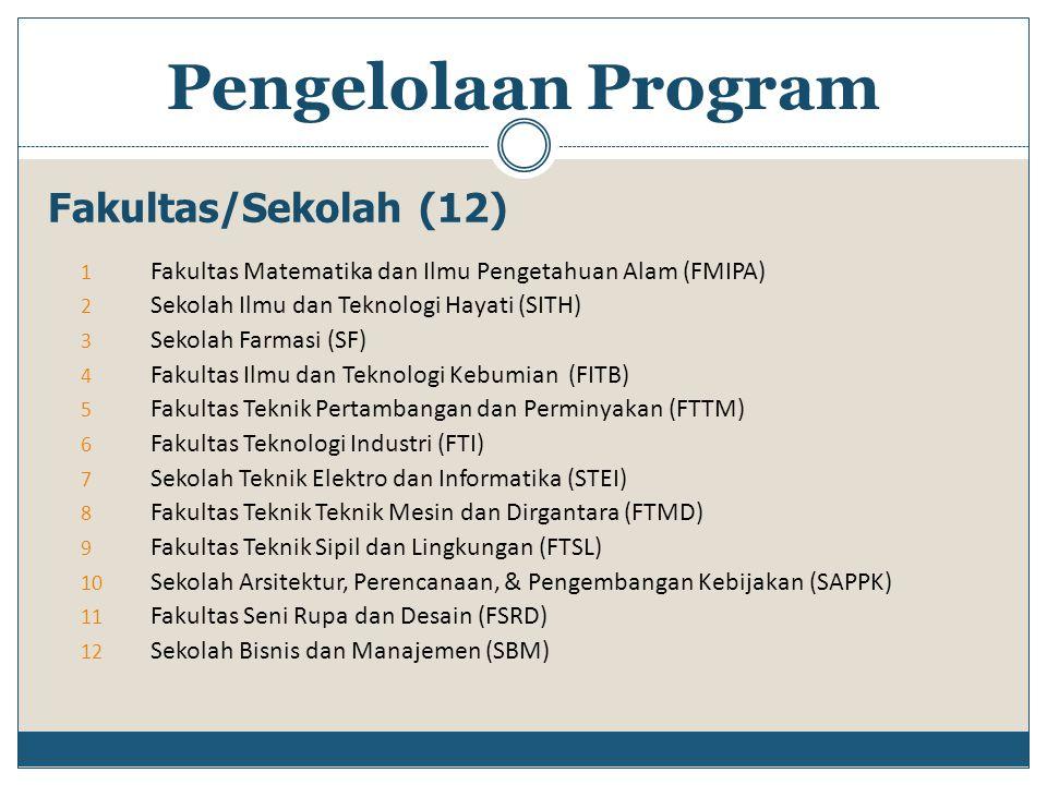 Pengelolaan Program Fakultas/Sekolah (12)