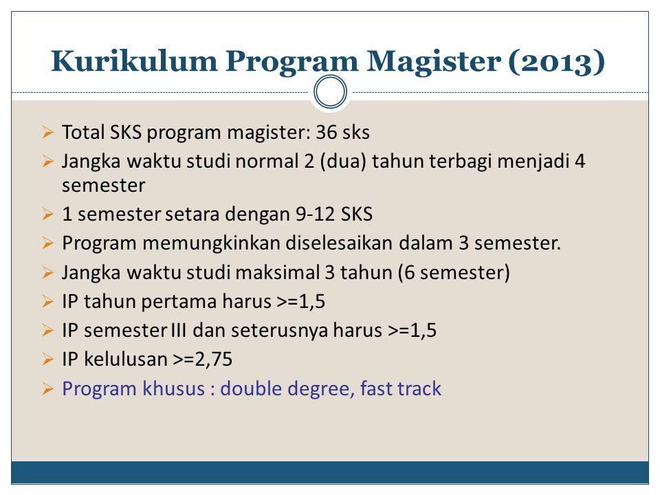 Kurikulum Program Magister (2013)