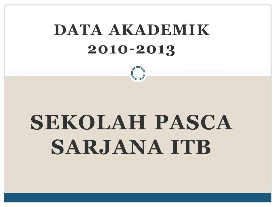 Sekolah pasca sarjana ITB