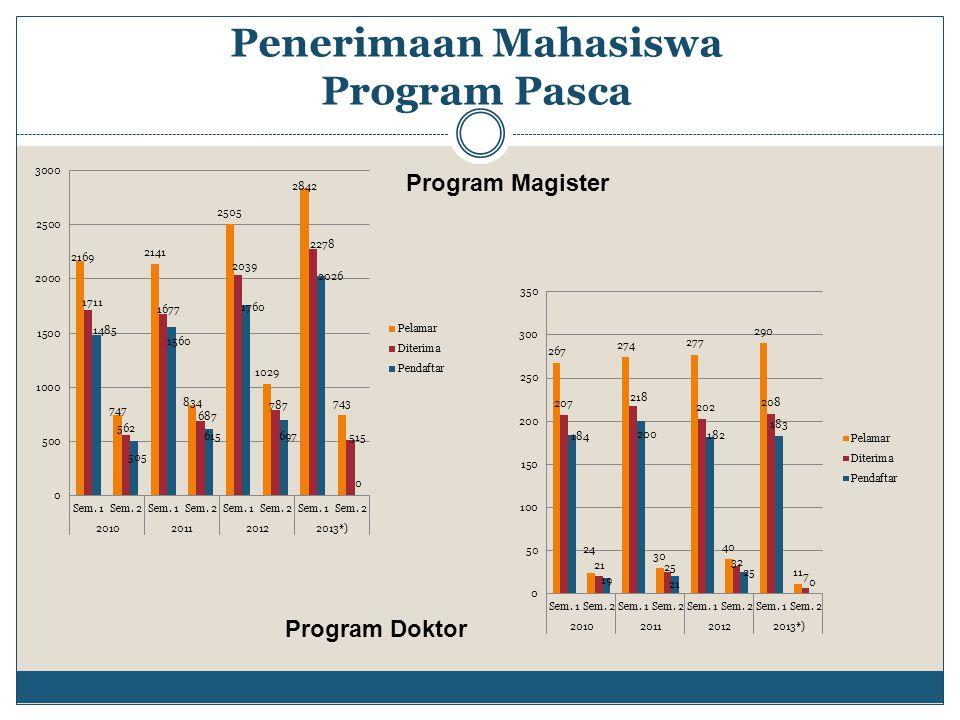 Penerimaan Mahasiswa Program Pasca