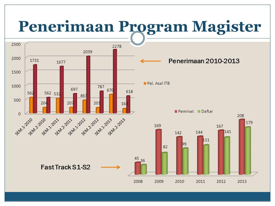 Penerimaan Program Magister