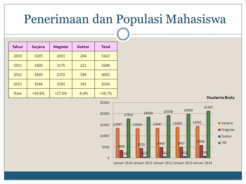 Penerimaan dan Populasi Mahasiswa