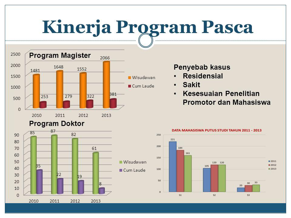 Kinerja Program Pasca Program Magister Penyebab kasus Residensial