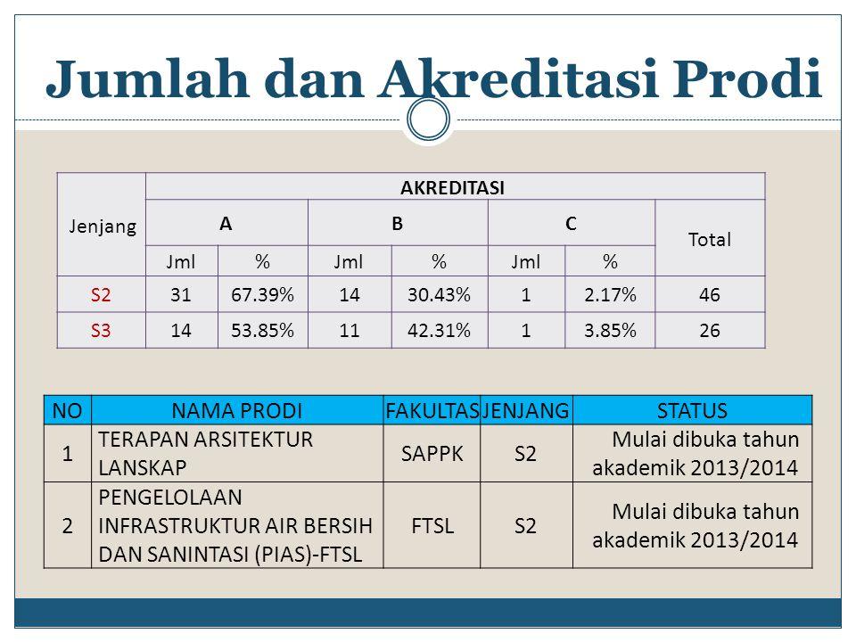 Jumlah dan Akreditasi Prodi