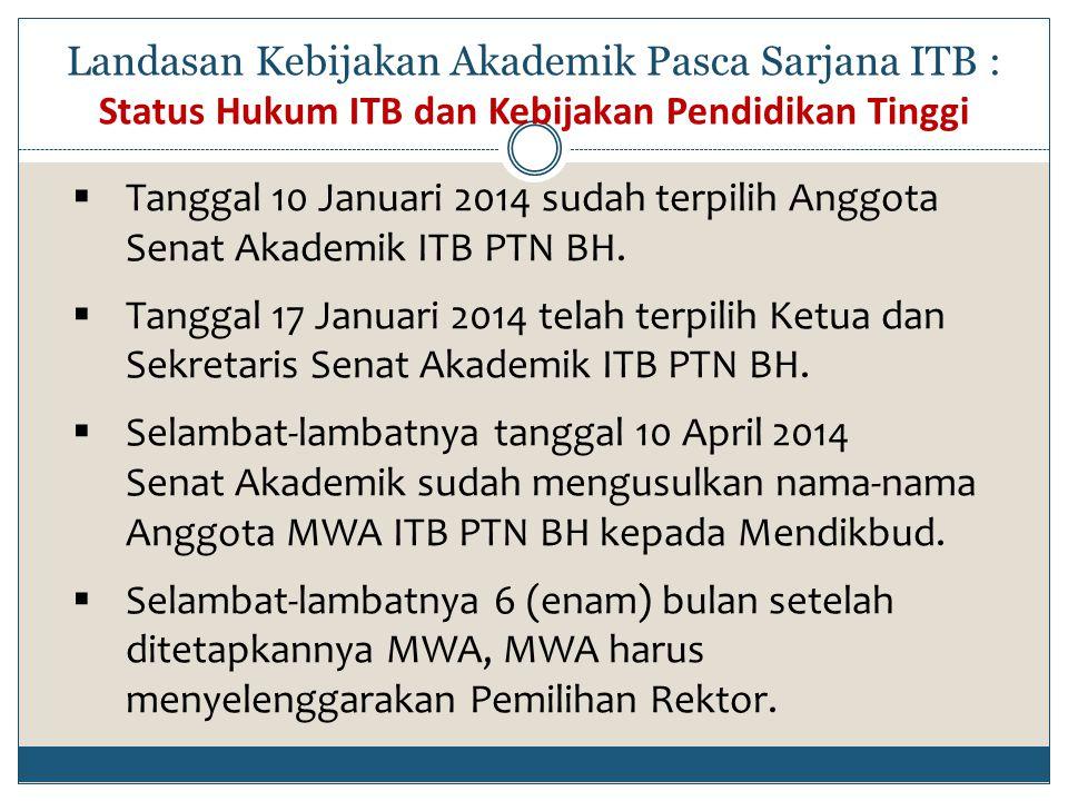Landasan Kebijakan Akademik Pasca Sarjana ITB : Status Hukum ITB dan Kebijakan Pendidikan Tinggi