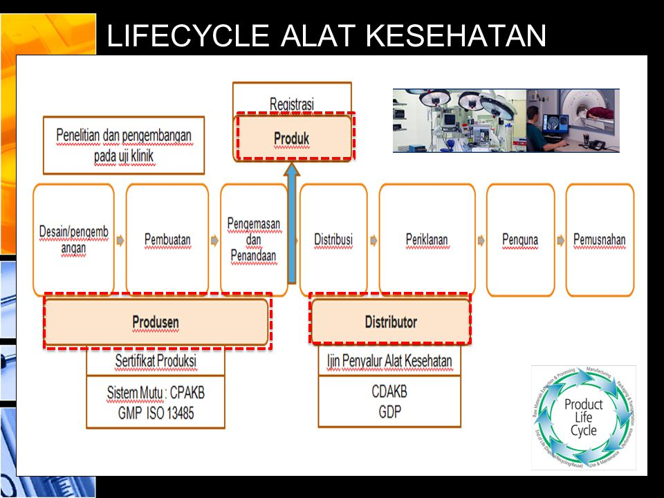 LIFECYCLE ALAT KESEHATAN