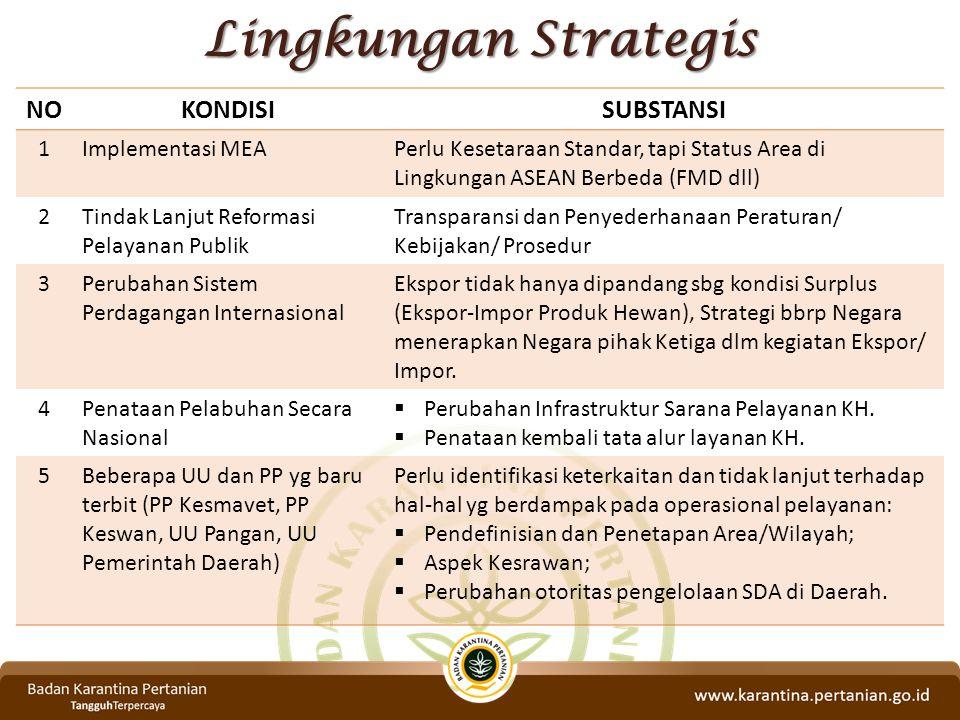 Lingkungan Strategis NO KONDISI SUBSTANSI 1 Implementasi MEA