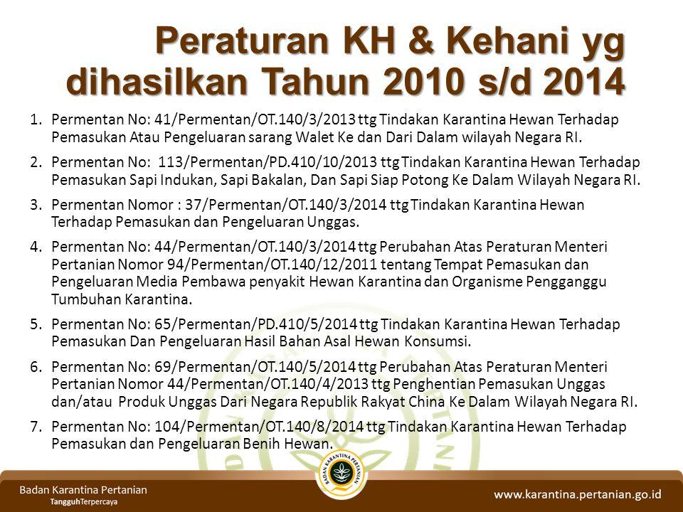 Peraturan KH & Kehani yg dihasilkan Tahun 2010 s/d 2014