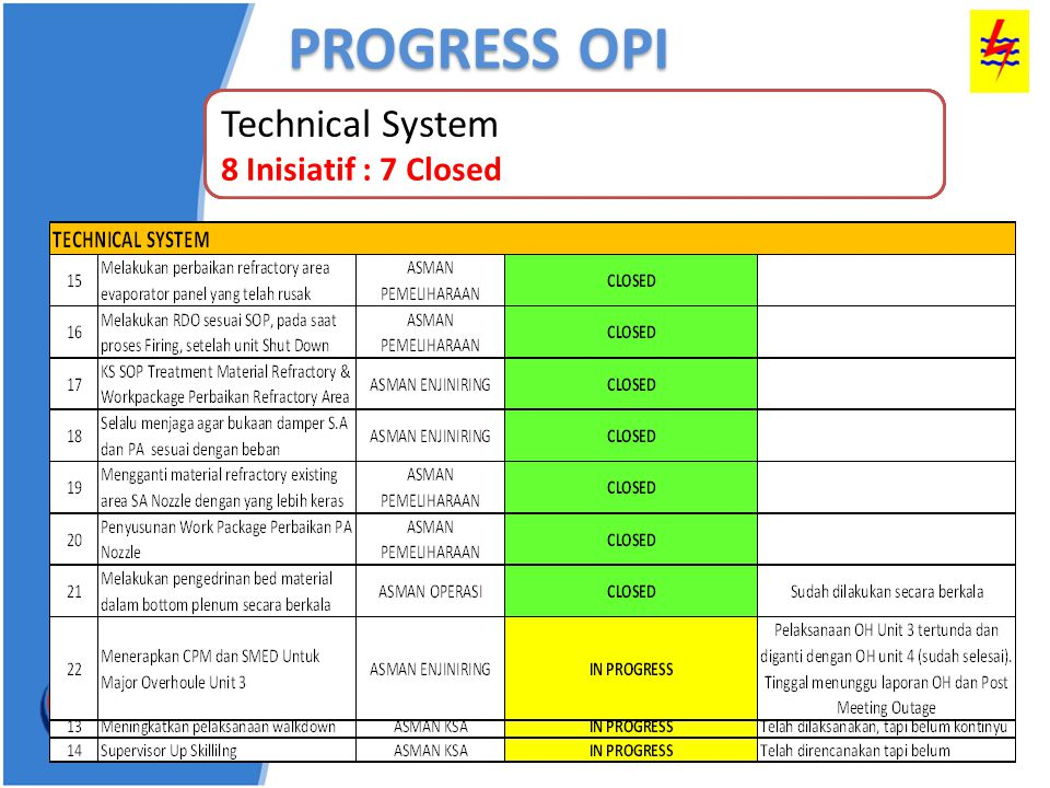PROGRESS OPI OPI Wave 2  22 Inisiatif 12 Inisiatif CLOSED