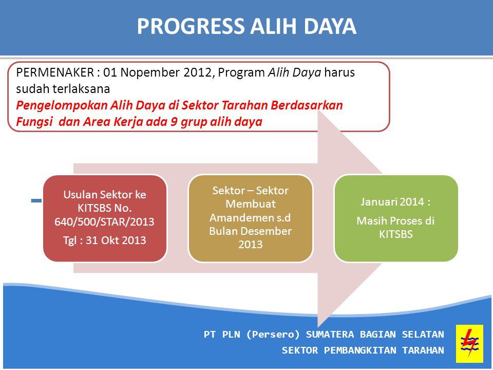 PROGRESS ALIH DAYA PERMENAKER : 01 Nopember 2012, Program Alih Daya harus sudah terlaksana.