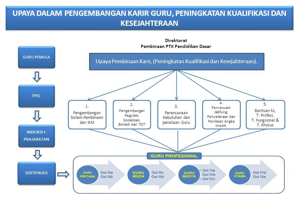 Pembinaan PTK Pendidikan Dasar