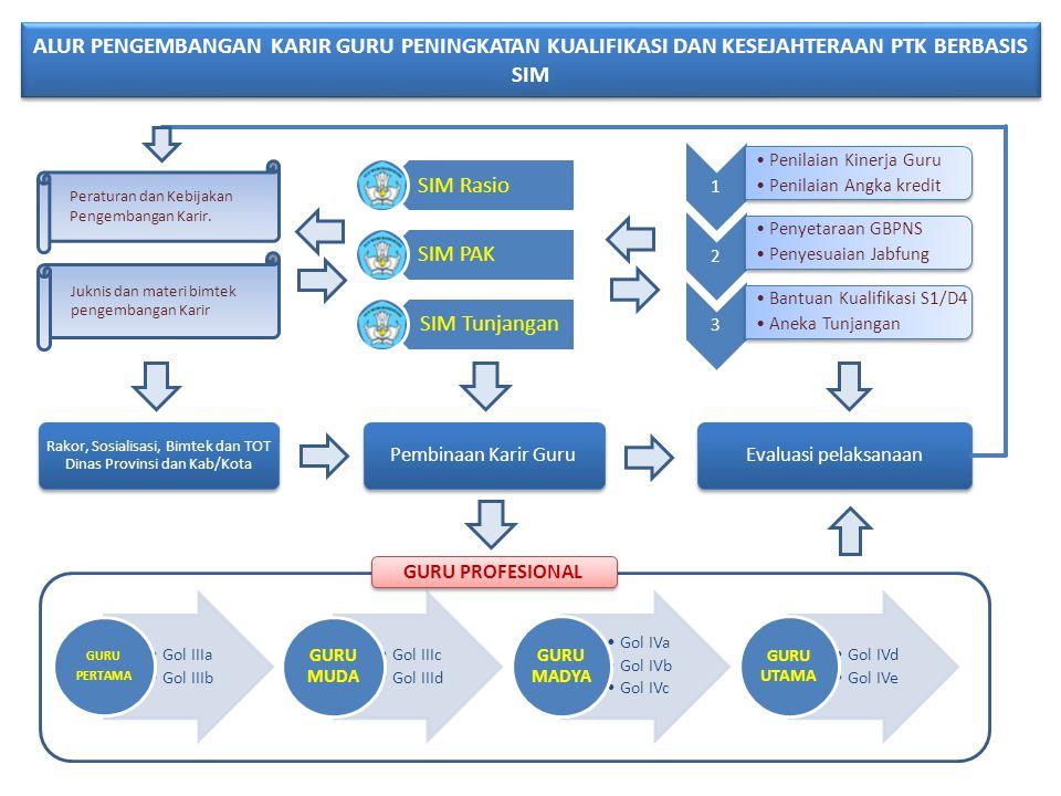 Rakor, Sosialisasi, Bimtek dan TOT Dinas Provinsi dan Kab/Kota