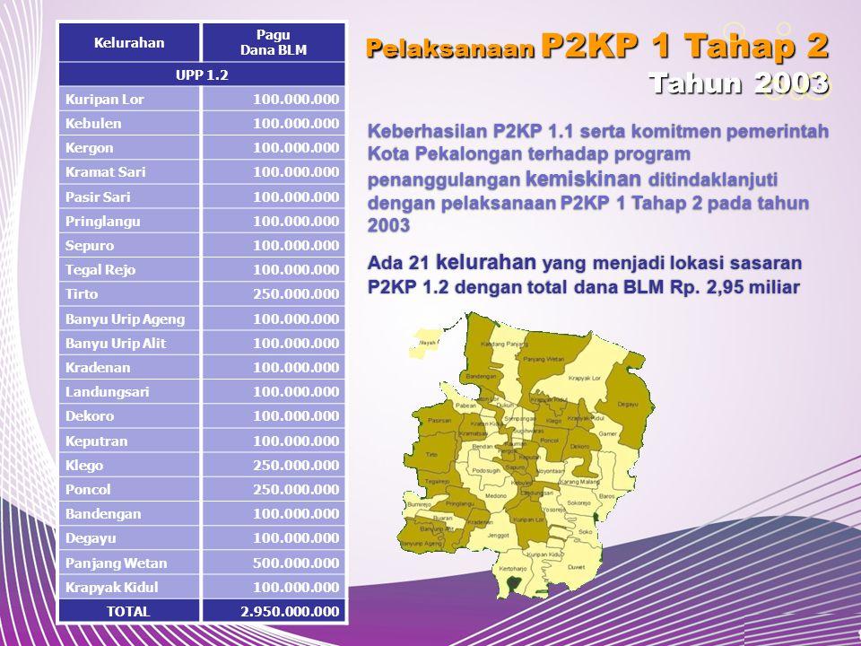 Tahun 2003 Pelaksanaan P2KP 1 Tahap 2