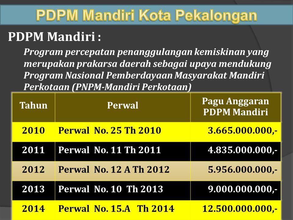 PDPM Mandiri Kota Pekalongan Pagu Anggaran PDPM Mandiri