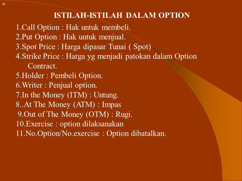 ISTILAH-ISTILAH DALAM OPTION