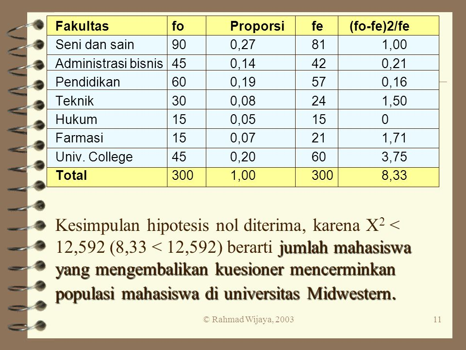 Fakultas fo Proporsi fe (fo-fe)2/fe