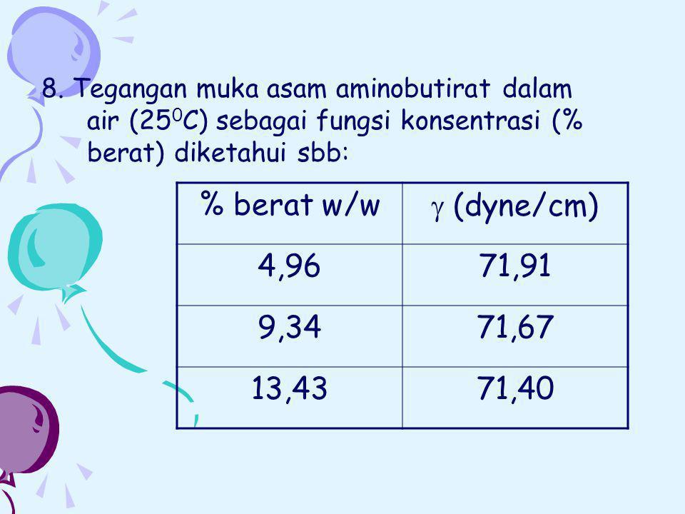 8. Tegangan muka asam aminobutirat dalam air (250C) sebagai fungsi konsentrasi (% berat) diketahui sbb: