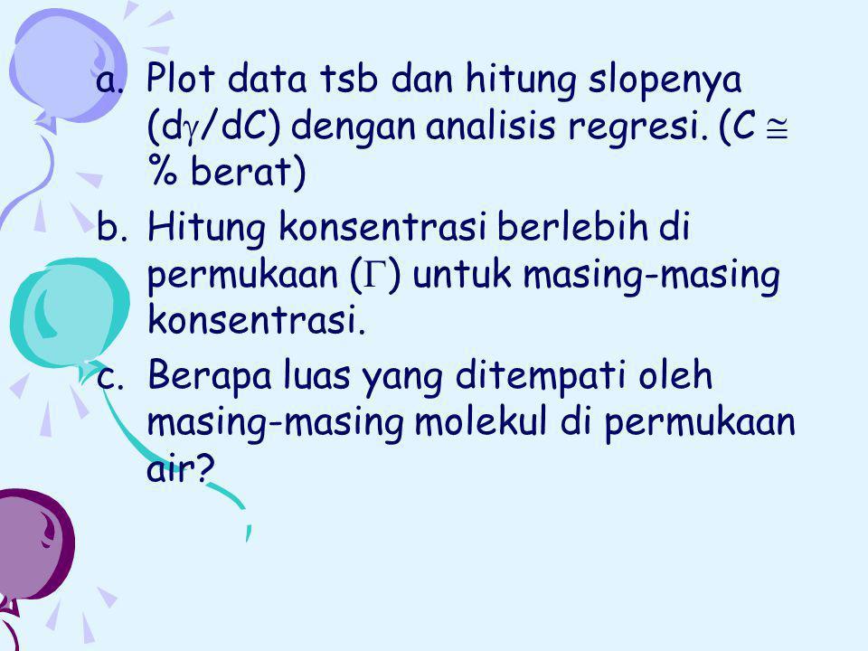Plot data tsb dan hitung slopenya (d/dC) dengan analisis regresi