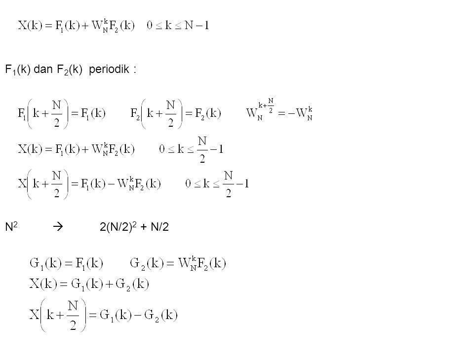 F1(k) dan F2(k) periodik :