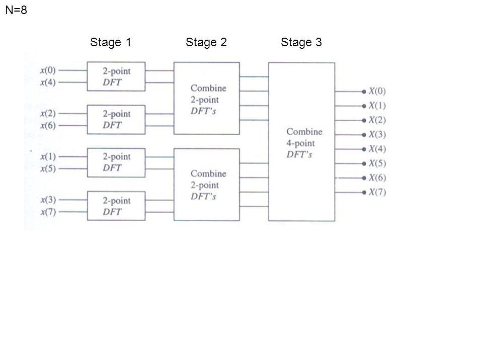 N=8 Stage 1 Stage 2 Stage 3