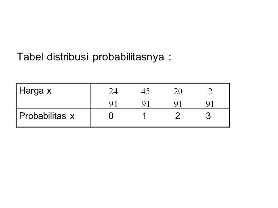 Tabel distribusi probabilitasnya :