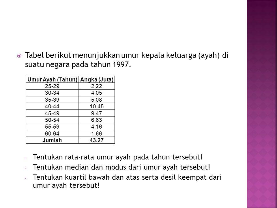 Tabel berikut menunjukkan umur kepala keluarga (ayah) di suatu negara pada tahun 1997.