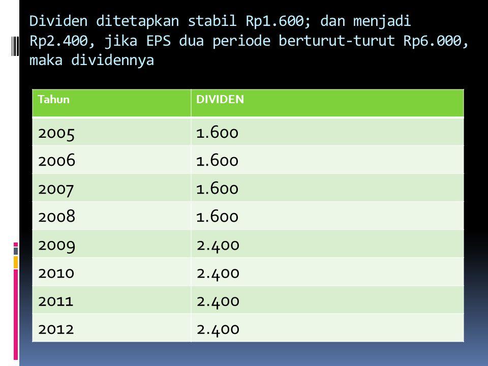 Dividen ditetapkan stabil Rp1. 600; dan menjadi Rp2