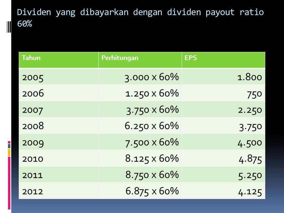 Dividen yang dibayarkan dengan dividen payout ratio 60%