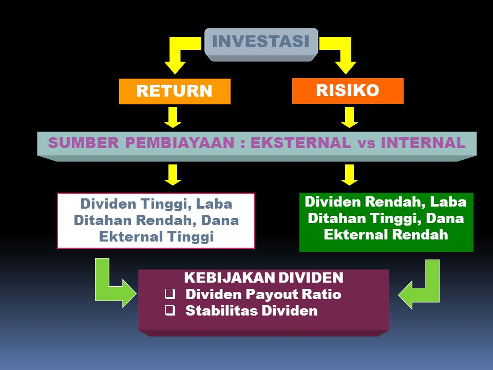 INVESTASI RETURN RISIKO SUMBER PEMBIAYAAN : EKSTERNAL vs INTERNAL