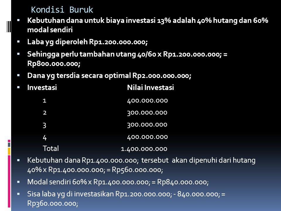 Kondisi Buruk Kebutuhan dana untuk biaya investasi 13% adalah 40% hutang dan 60% modal sendiri. Laba yg diperoleh Rp1.200.000.000;