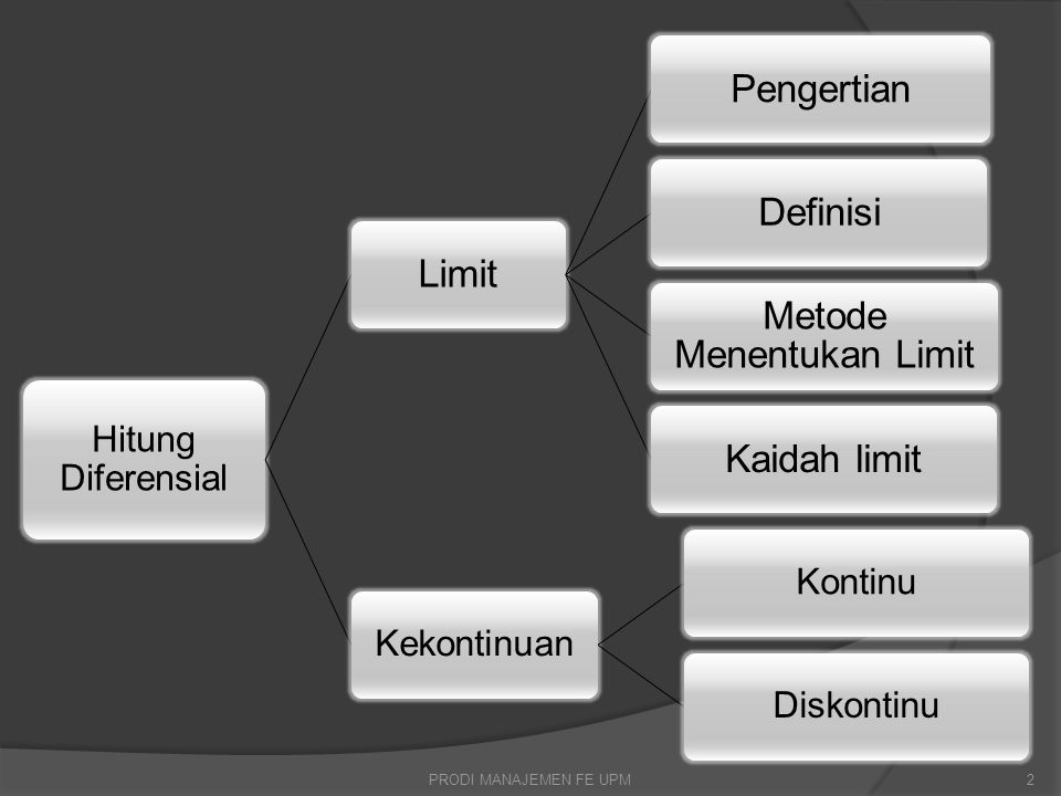 Metode Menentukan Limit