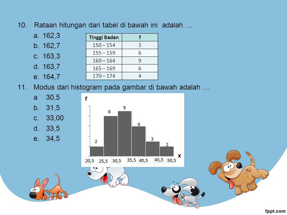Rataan hitungan dari tabel di bawah ini adalah … 162,3 162,7 163,3