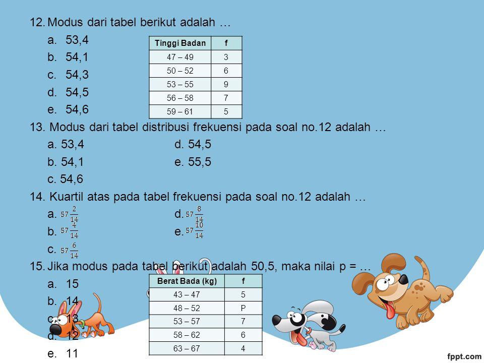 Modus dari tabel berikut adalah … 53,4 54,1 54,3 54,5 54,6