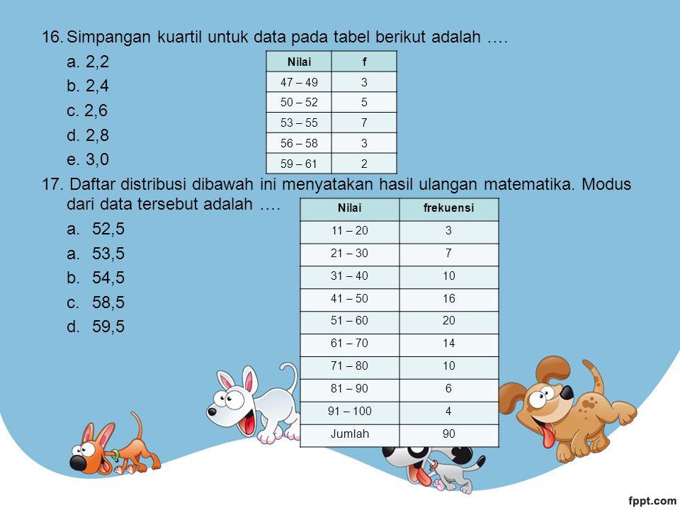 Simpangan kuartil untuk data pada tabel berikut adalah …. a. 2,2