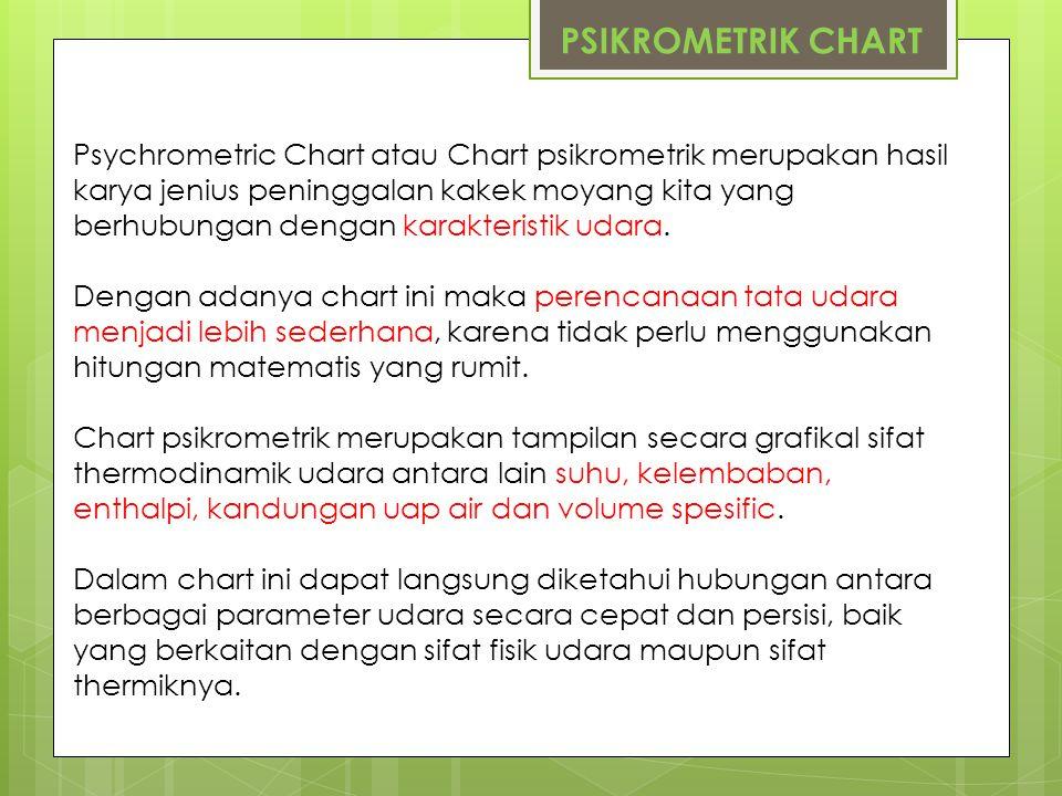 PSIKROMETRIK CHART