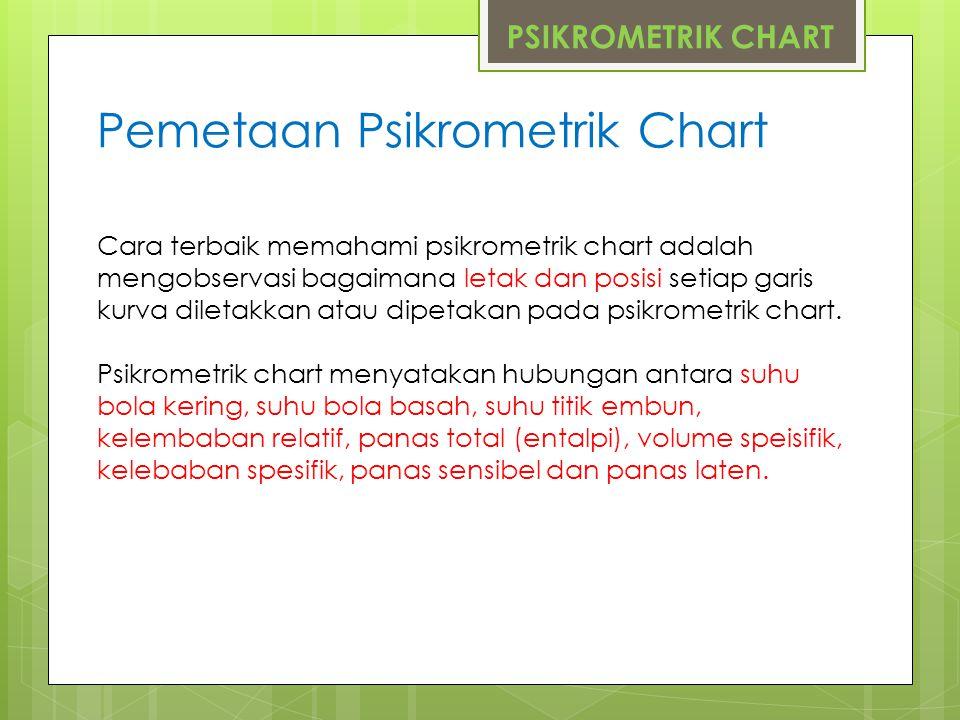 Pemetaan Psikrometrik Chart
