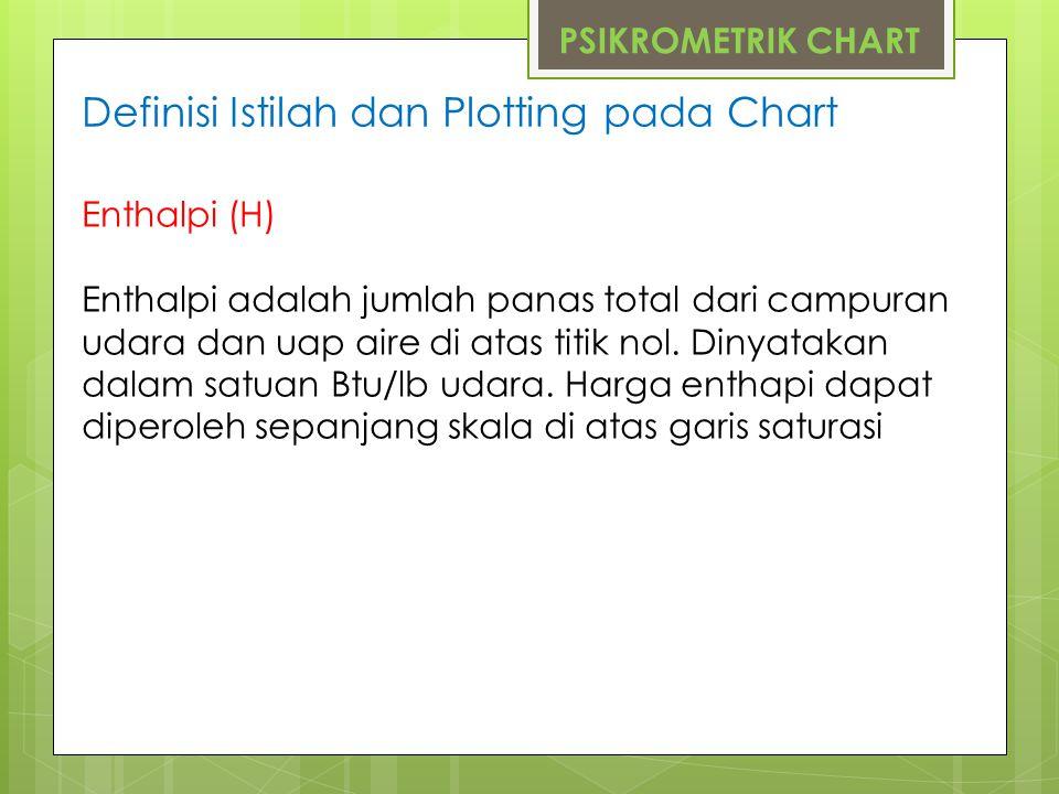 Definisi Istilah dan Plotting pada Chart