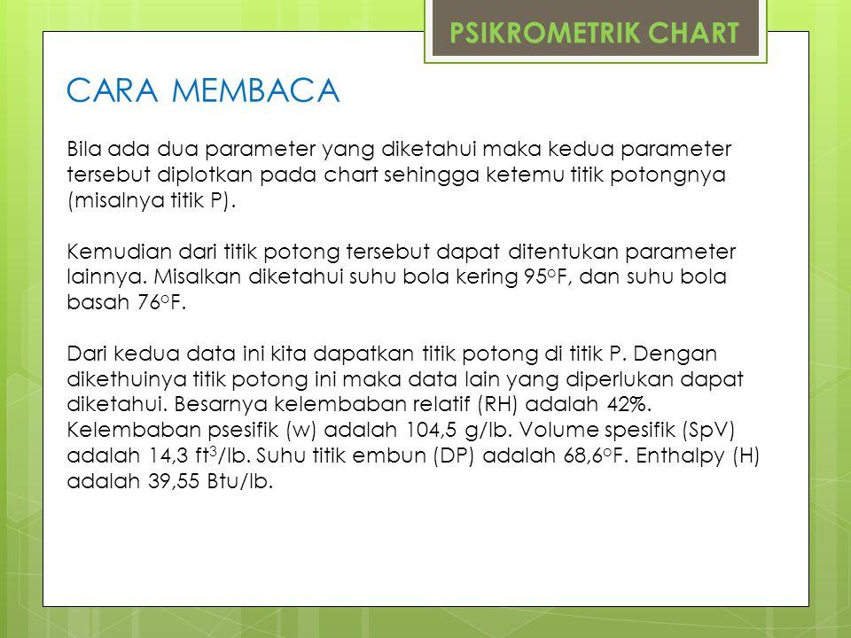 CARA MEMBACA PSIKROMETRIK CHART