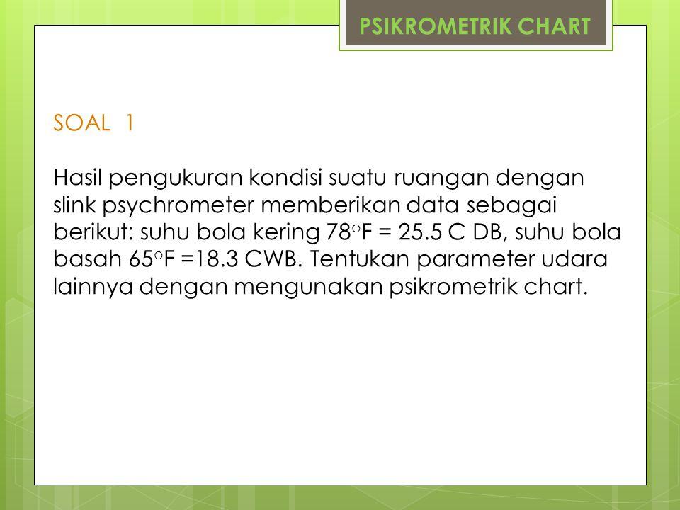 PSIKROMETRIK CHART SOAL 1.