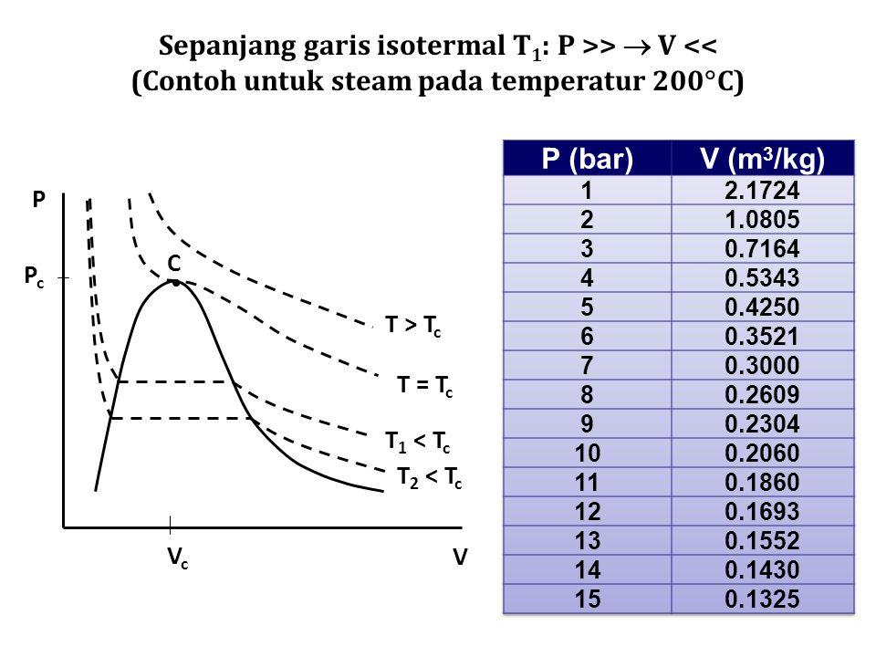 Sepanjang garis isotermal T1: P >>  V <<
