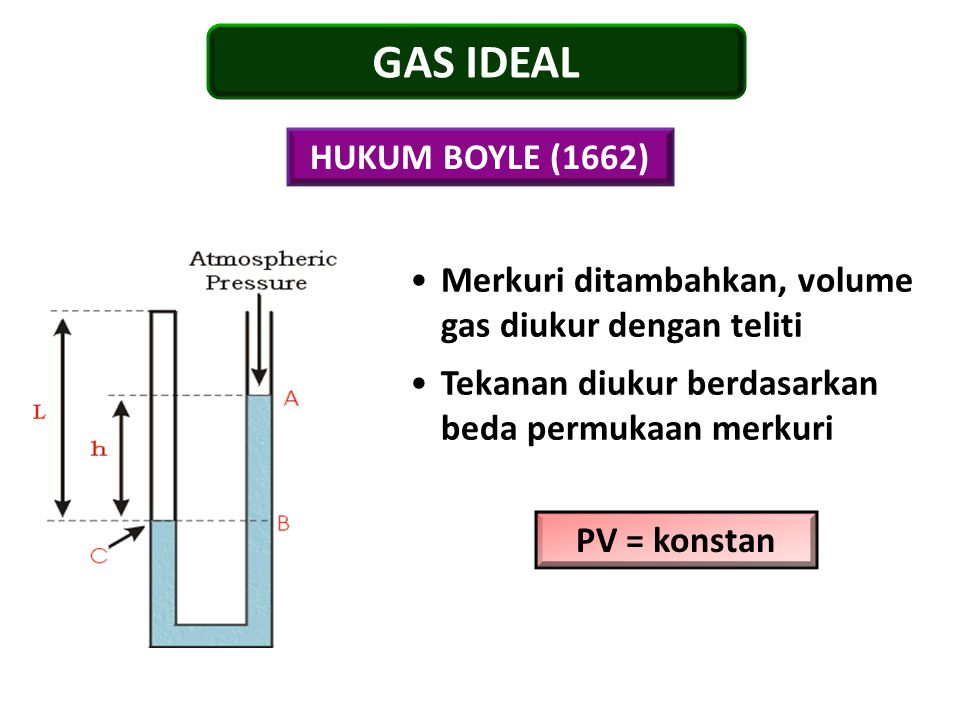 GAS IDEAL HUKUM BOYLE (1662)