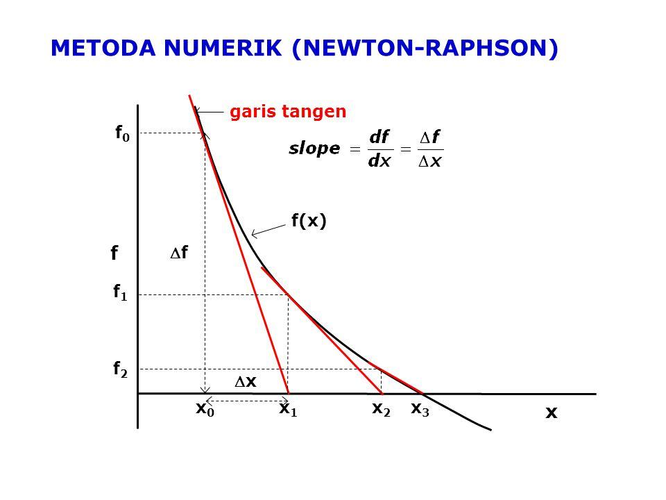 METODA NUMERIK (NEWTON-RAPHSON)