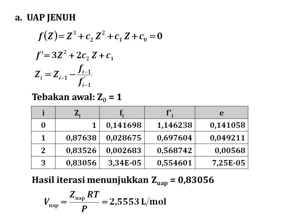 Hasil iterasi menunjukkan Zuap = 0,83056