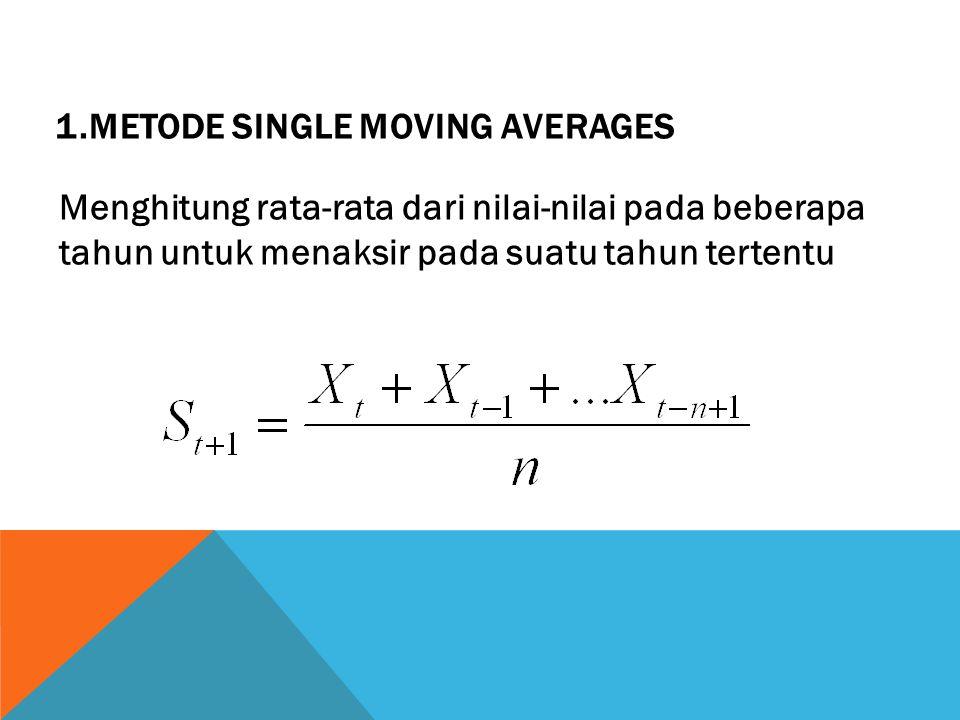 1.Metode Single Moving Averages