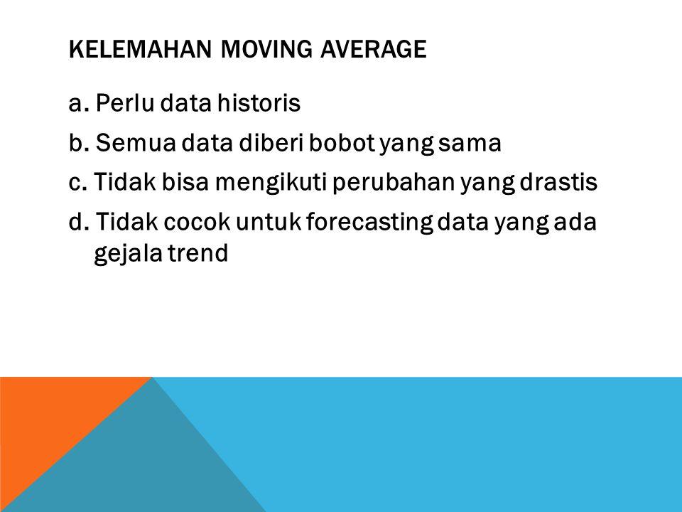 Kelemahan Moving average