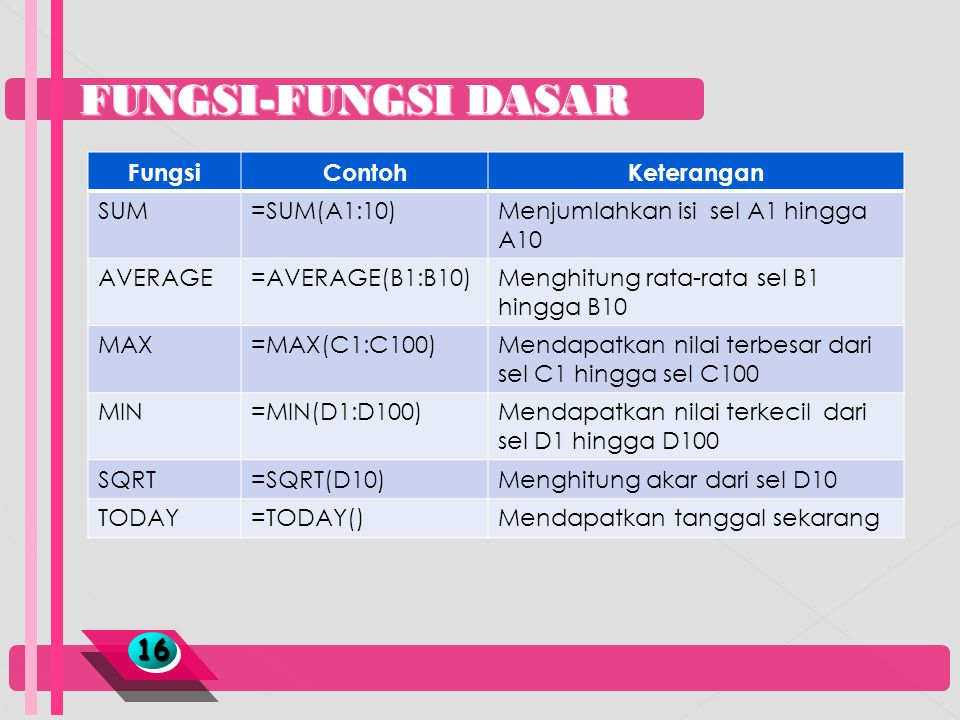 FUNGSI-FUNGSI DASAR 16 Fungsi Contoh Keterangan SUM =SUM(A1:10)