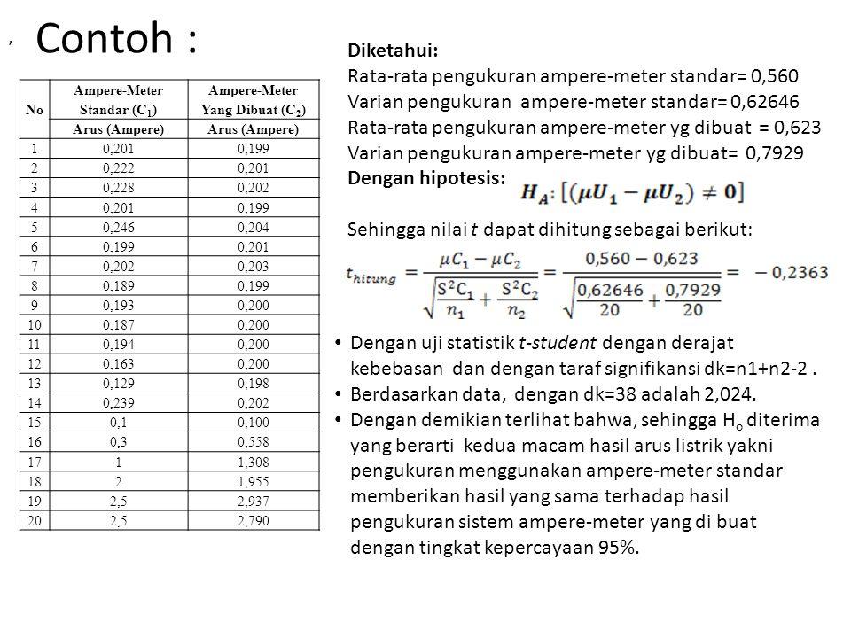 Ampere-Meter Standar (C1) Ampere-Meter Yang Dibuat (C2)
