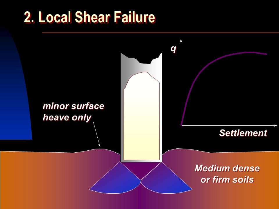 2. Local Shear Failure q minor surface heave only Settlement