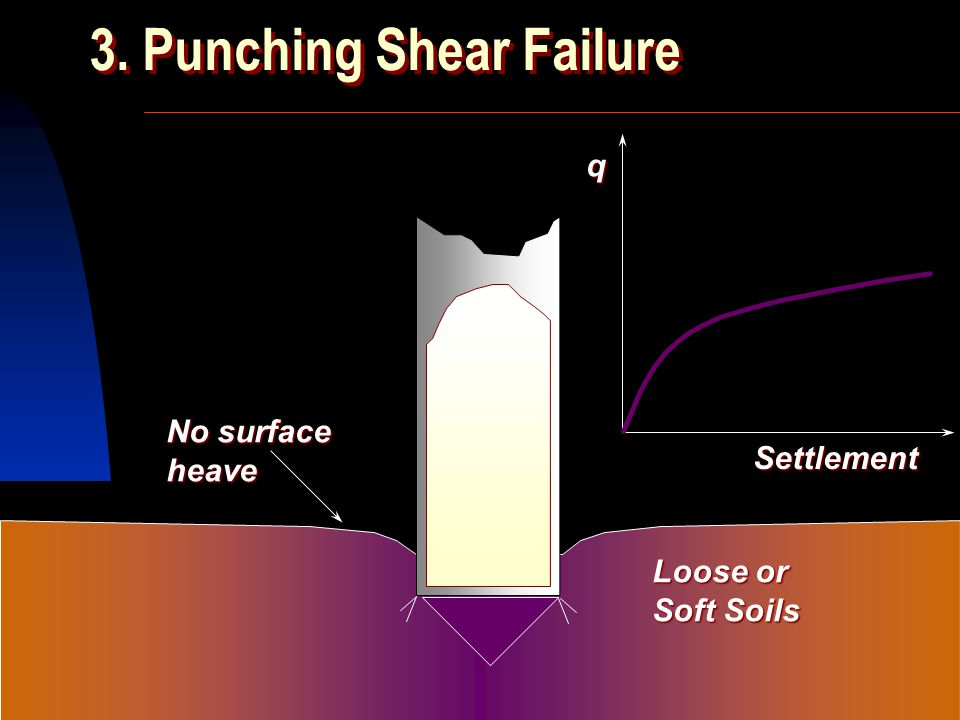 3. Punching Shear Failure